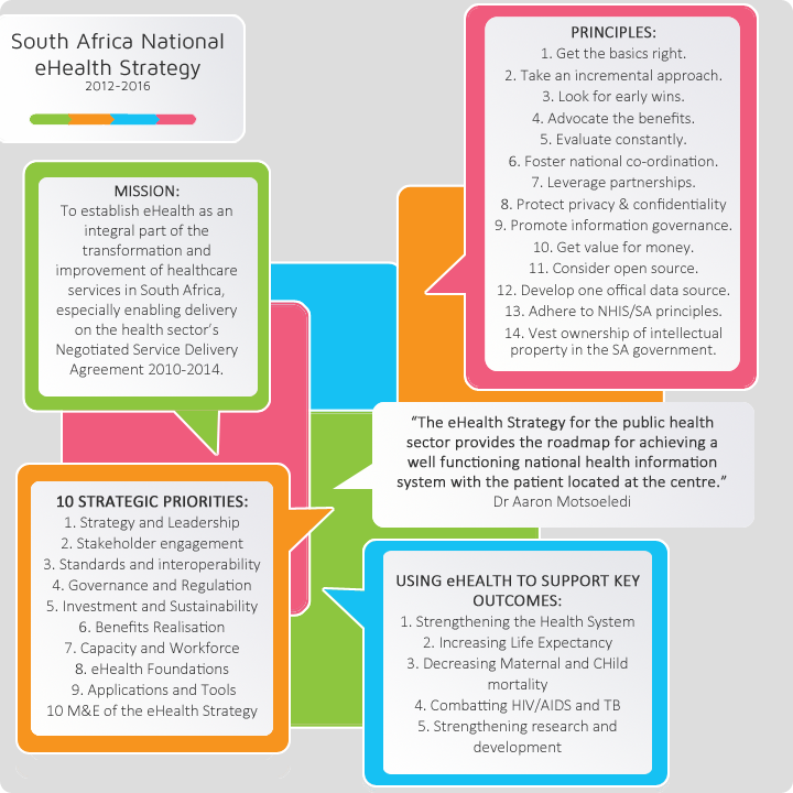 south africa ehealth strategy