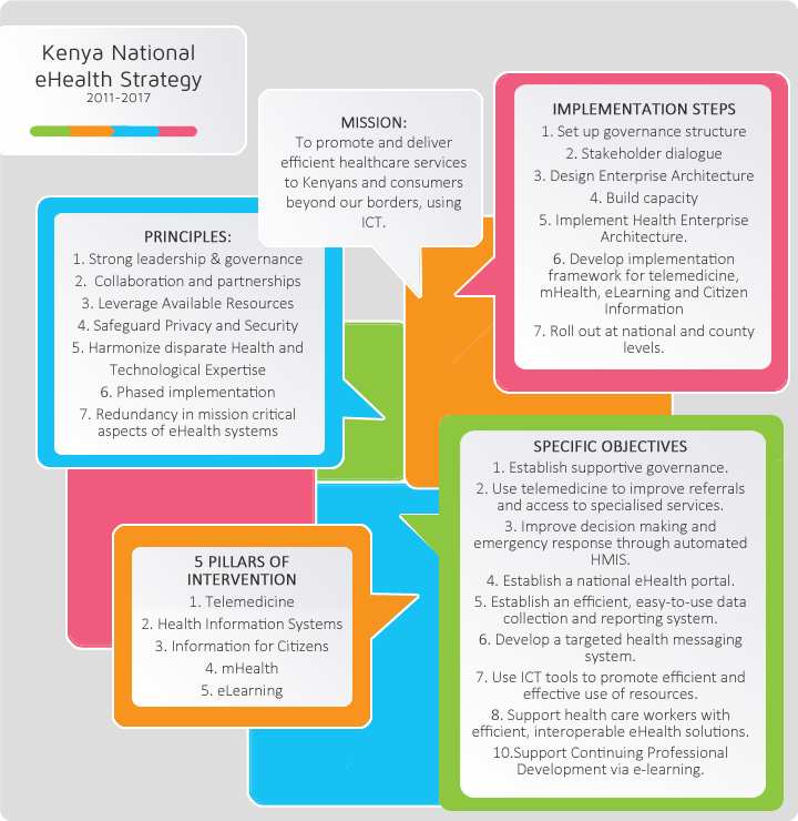 Kenya Digital Health Dashboard | HealthEnabled